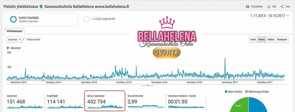 Kauneushoitola BellaHelena Google Analytics Tilasto 2013 2017 Internet Sivut Uudistuvat 2017 Helena Paris Oy 1024x389 - BellaHelenan Internet Sivut Uudistuvat