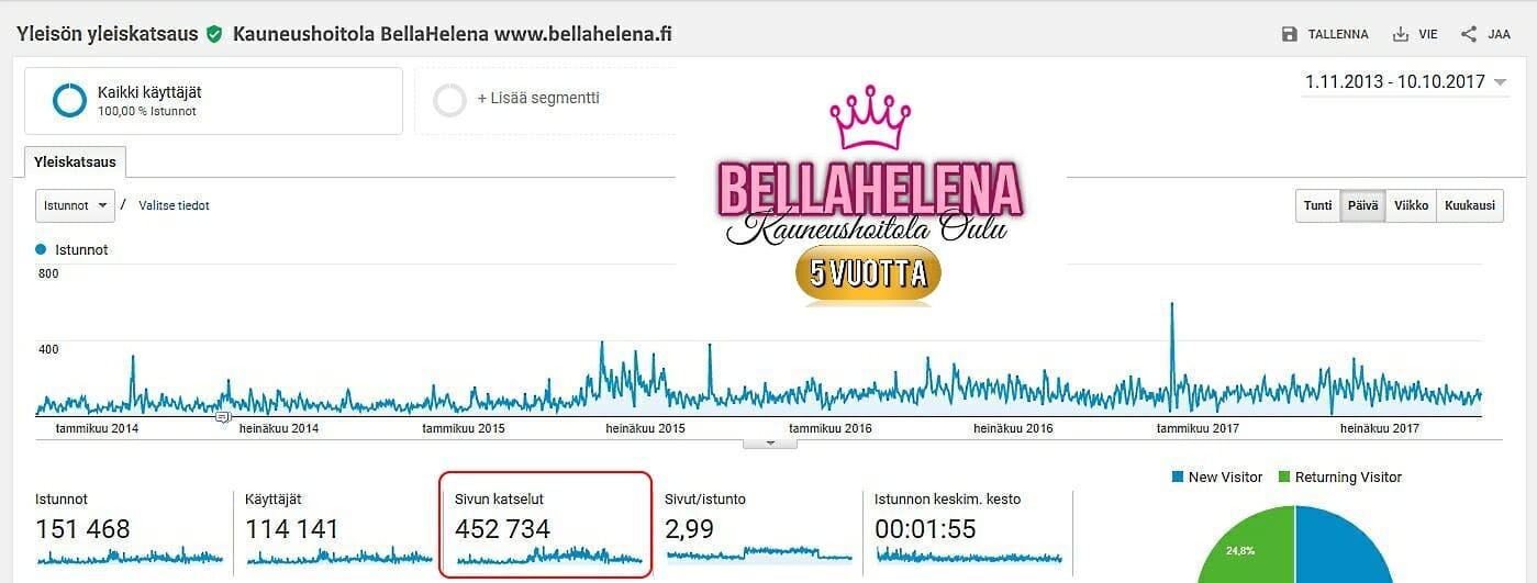 Kauneushoitola BellaHelena Google Analytics Tilasto 2013-2017 Internet Sivut Uudistuvat 2017 Helena & Paris Oy Oulu Finland